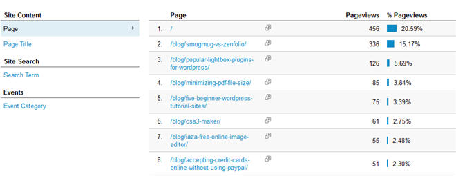Google Analytics Content Overview