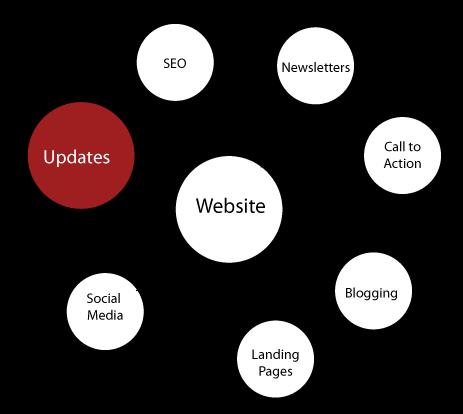 Updating a Website
