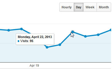 Number of daily visitors to website