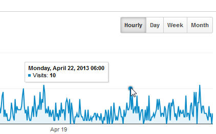 Hourly number of website visitors