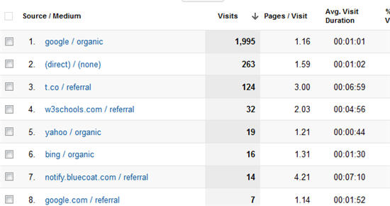 list of sources of website traffic