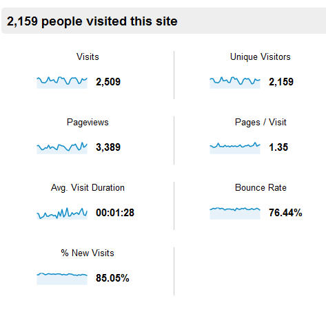 monthly info about website visitors